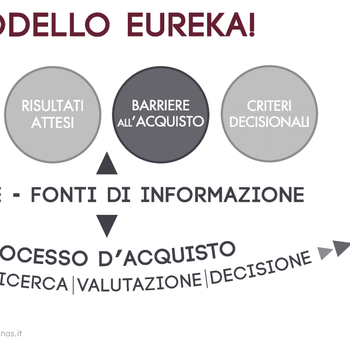 Modello Eureka! | Barriere all'acquisto