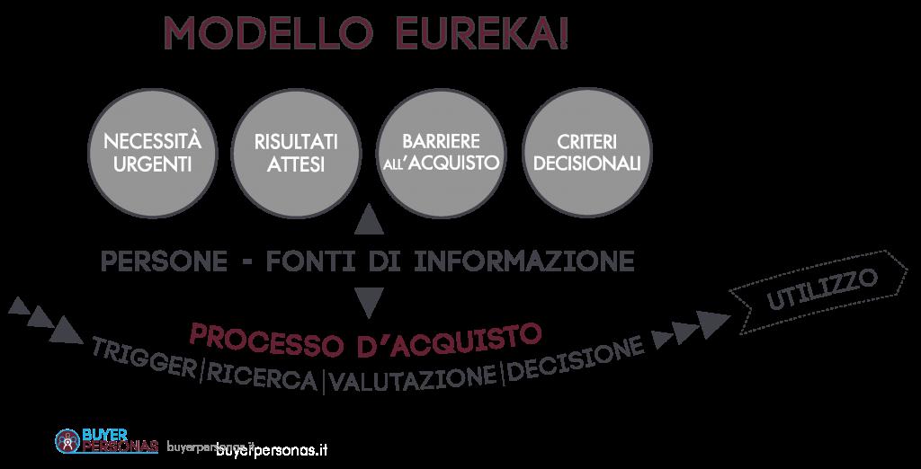 Modello Eureka! | Buyer's Journey