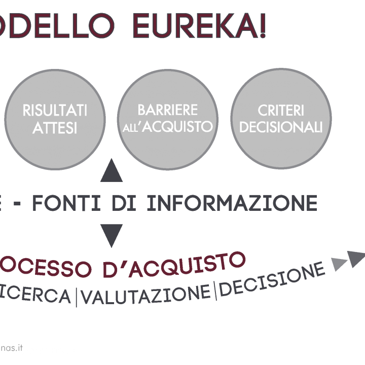 Modello Eureka! | Buyer's Journey
