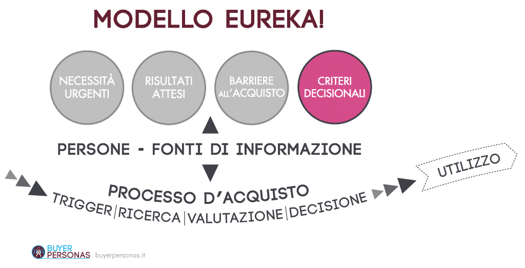 Modello Eureka! | Criteri Decisionali