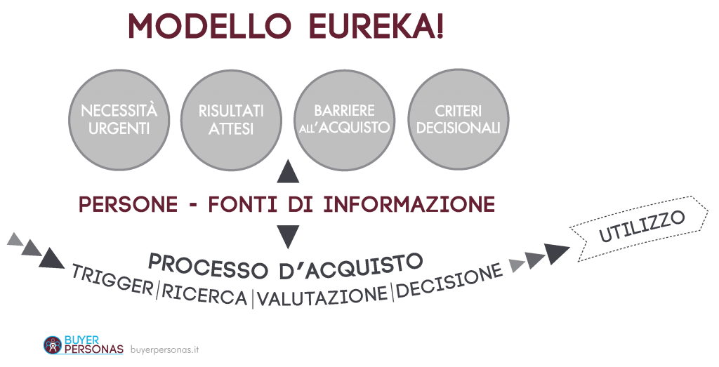 Modello Eureka! | Influencers