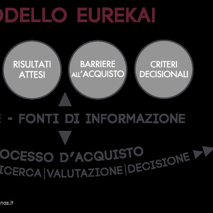 Modello Eureka! | Necessità Urgenti