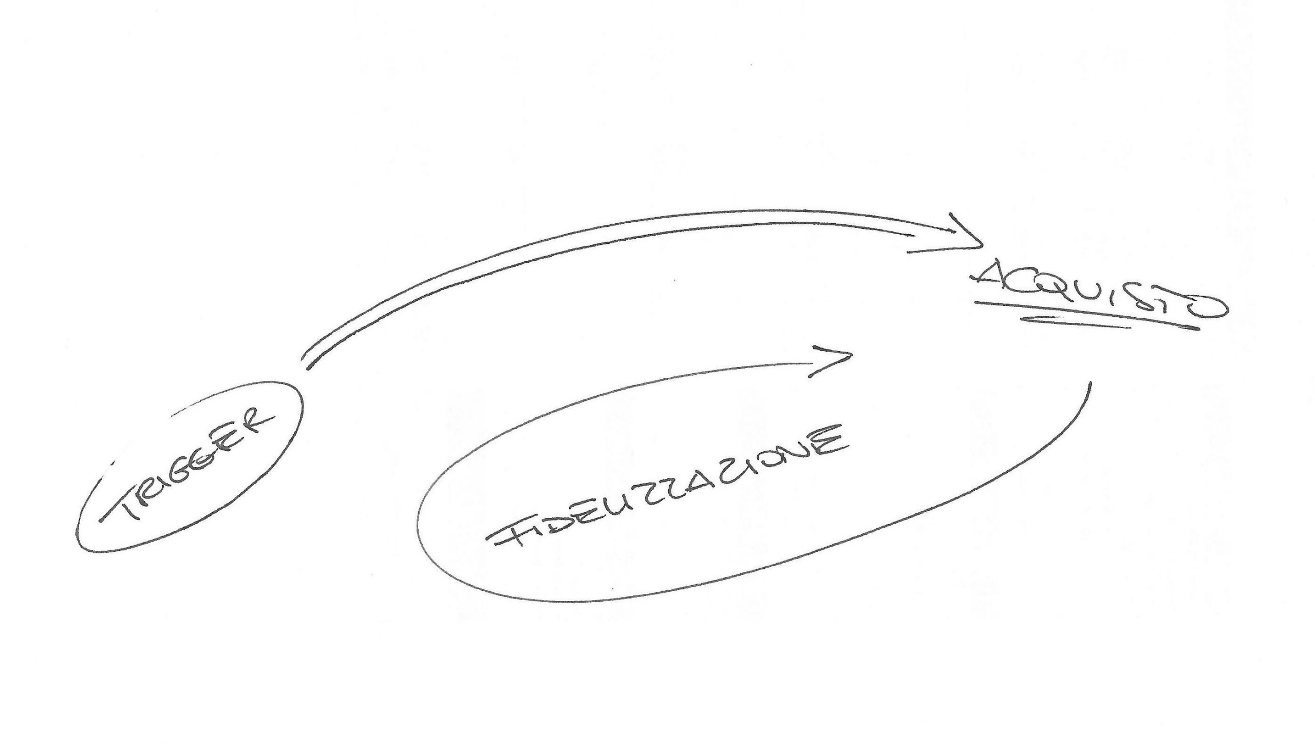 buyer's journey a basso impegno